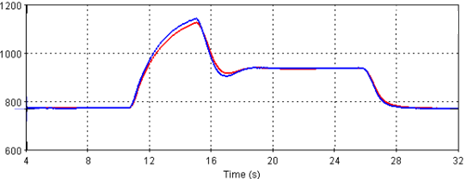 Comparison-between-model-measurements-after-model-calibration